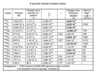 A spontán hasadó izotópok adatai