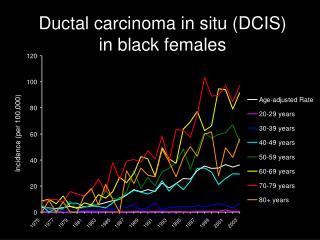 Ductal carcinoma in situ (DCIS) in black females