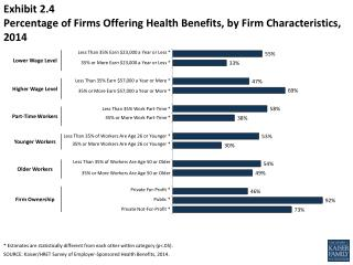 Exhibit 2.4  Percentage of Firms Offering Health Benefits, by Firm Characteristics, 2014