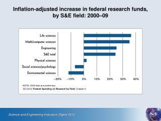 Inflation-adjusted increase in federal research funds,  by S&E field: 2000–09