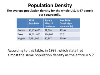 Population Density The average population density for the whole U.S. is 67 people per square mile.