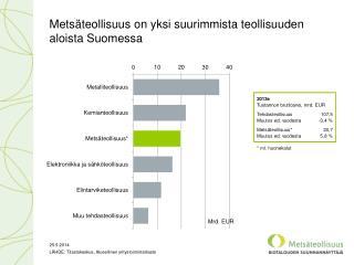 Metsäteollisuus on yksi suurimmista teollisuuden aloista Suomessa