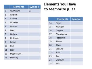 Elements You Have to Memorize p. 77