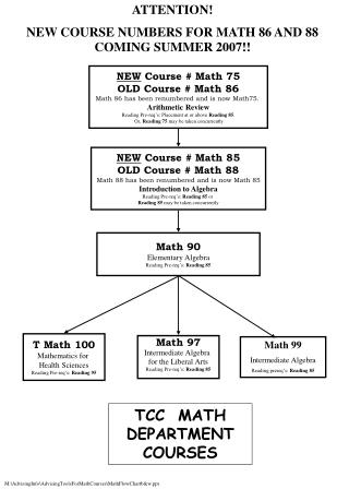 NEW  Course # Math 75 OLD Course # Math 86 Math 86 has been renumbered and is now Math75.