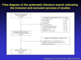 Liakopoulos OJ, et al. Eur Heart J 2008;29:1548-59