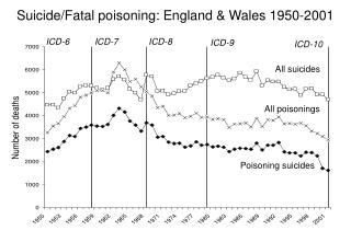 Suicide /Fatal poisoning : England & Wales 1950- 2001