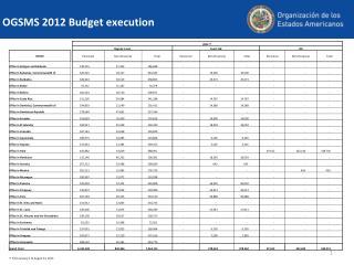 OGSMS 2012 Budget execution