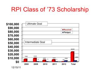 RPI Class of '73 Scholarship