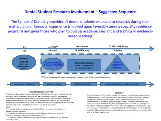 Dental Student Research Involvement – Suggested Sequence
