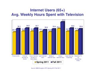 Internet Users (65+) Avg. Weekly Hours Spent with Television