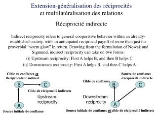 Upstream  reciprocity