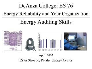 DeAnza College: ES 76 Energy Reliability and Your Organization Energy Auditing Skills