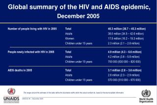 Global summary of the HIV and AIDS epidemic,  December 2005