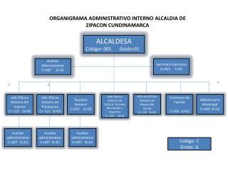 ALCALDESA C�digo= 005       Grado=01