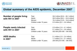 Number of people living with HIV in 2007