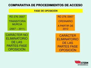 COMPARATIVA DE PROCEDIMIENTOS DE ACCESO