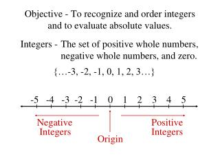 Objective - To recognize and order integers  and to evaluate absolute values.