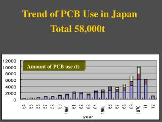 Trend of PCB Use in Japan