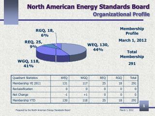 North American Energy Standards Board Organizational Profile