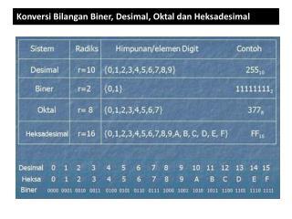 Konversi Bilangan Biner, Desimal, Okta l  dan Heksadesimal