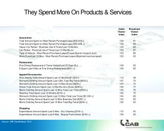 They Spend More On Products & Services