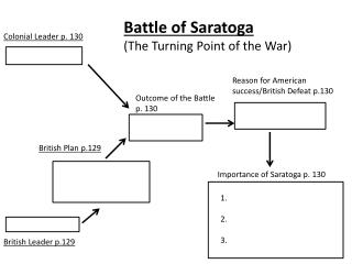 Battle of Saratoga (The Turning Point of the War)