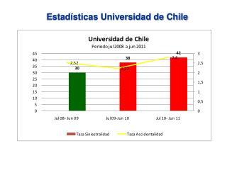 Estadísticas Universidad de Chile