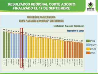 RESULTADOS REGIONAL CORTE AGOSTO FINALIZADO EL 17 DE SEPTIEMBRE