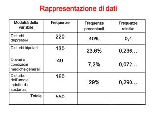 Rappresentazione di dati