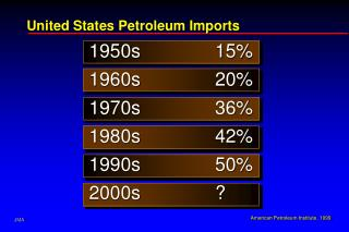 1950s15% 1960s20% 1970s36% 1980s42% 1990s50% 2000s?