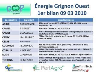 Énergie Grignon Ouest 1er bilan 09 03 2010