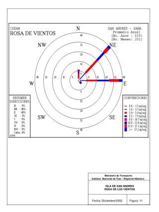 Ministerio de Transporte Instituto  Nacional de Vías – Regional Atlántico