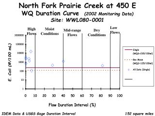 North Fork Prairie Creek at 450 E WQ Duration Curve   (2002 Monitoring Data) Site: WWL080-0001