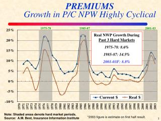 PREMIUMS Growth in P/C NPW Highly Cyclical