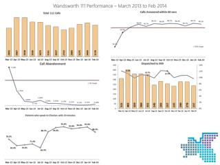 Wandsworth 111 Performance  – March 2013 to Feb 2014