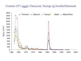 Cesium-137 í  regni  í Føroyum, Noregi og Svøríki/Danmark