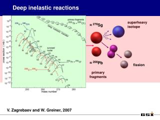 Deep inelastic reactions