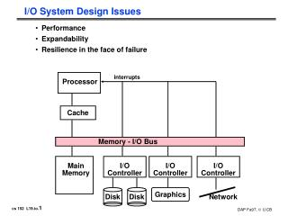 I/O System Design Issues
