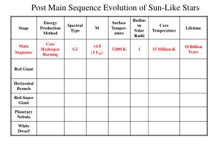 Post Main Sequence Evolution of Sun-Like Stars