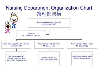 Nursing Department Organization Chart 護理部架構