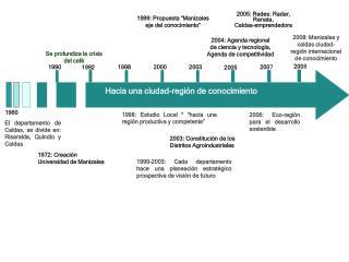 2005: Redes: Radar,  Renata,  Caldas-emprendedora