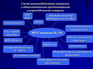 МОУ гимназия № 184