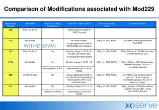 Comparison of Modifications associated with Mod229