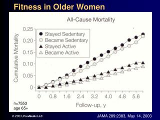 Fitness in Older Women