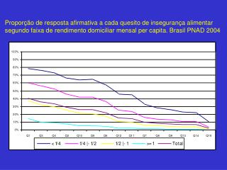 Proporção de resposta afirmativa a cada quesito de insegurança alimentar