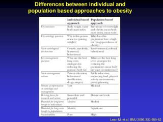Differences between individual and  population based approaches to obesity