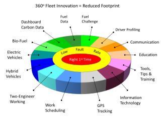 360 o  Fleet Innovation = Reduced Footprint