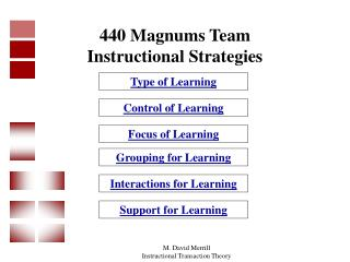 440 Magnums Team Instructional Strategies