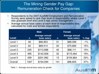 The Mining Gender Pay Gap: Remuneration Check for Companies