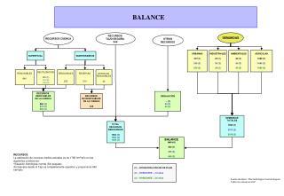BALANCE (déficit) 460 (1) 460 (2) 460 (3)